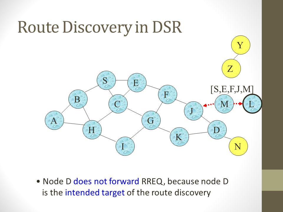 Route Discovery in DSR Y Z S E [S,E,F,J,M] F B C M L J A G H D K I N